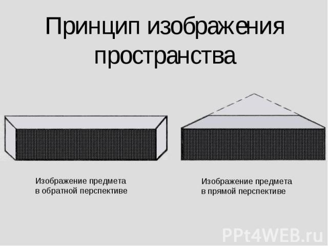 Принцип изображенияпространства Изображение предметав обратной перспективеИзображение предметав прямой перспективе