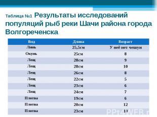 Таблица №1 Результаты исследований популяций рыб реки Шачи района города Волгоре