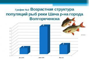 График №2 Возрастная структура популяций рыб реки Шача р-на города Волгореченска