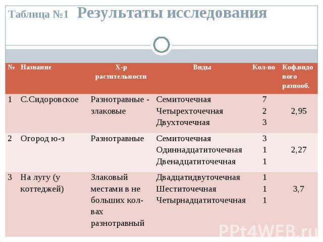 Таблица №1 Результаты исследования