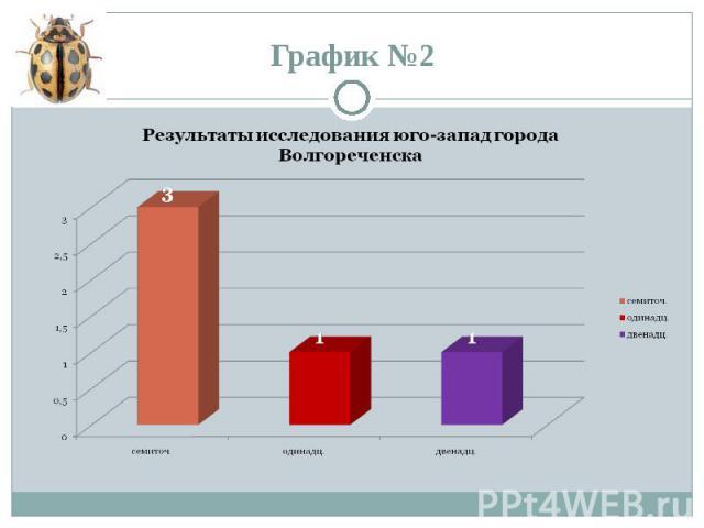График №2 Результаты исследования юго-запад города Волгореченска