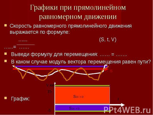 Графики при прямолинейном равномерном движении Скорость равномерного прямолинейного движения выражается по формуле: …... (S, t, V)…...= …… Выведи формулу для перемещения: …… = ……. В каком случае модуль вектора перемещения равен пути? График: