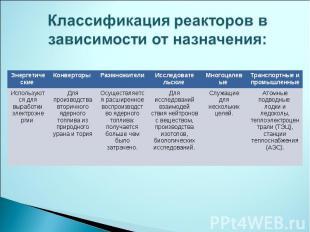 Классификация реакторов в зависимости от назначения: