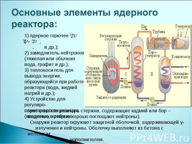 Основные элементы ядерного реактора: 1) ядерное горючее ( , , и др.);2) замедлитель нейтронов (тяжелая или обычная вода, графит и др.);3) теплоноситель для вывода энергии, образующейся при работе реактора (вода, жидкий натрий и др.);4) Устройство дл…