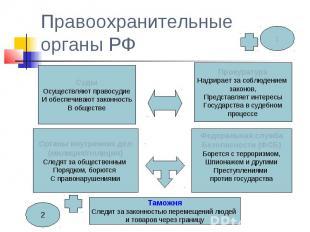 Правоохранительные органы РФ СудыОсуществляют правосудиеИ обеспечивают законност