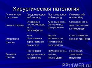 Хирургическая патология