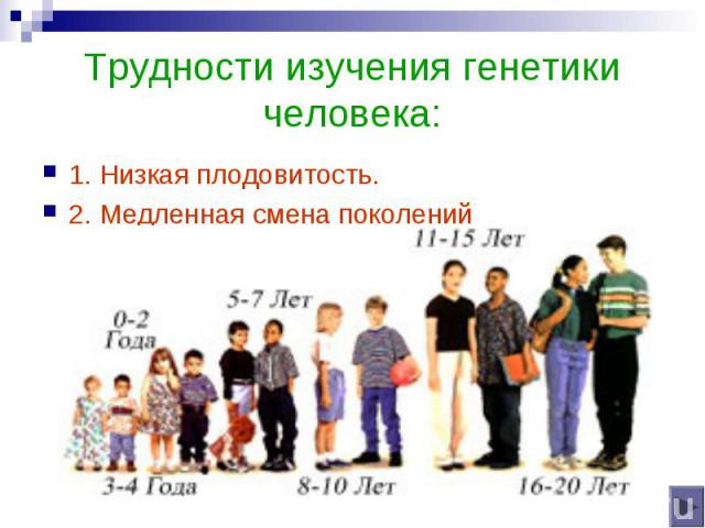 Трудности изучения генетики человека: 1. Низкая плодовитость.2. Медленная смена поколений