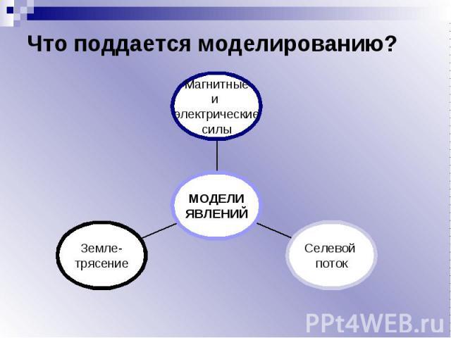 Что поддается моделированию?