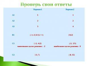 Проверь свои ответы Вариант1 Вариант2 А1 3 1 А2 2 2 А3 3 4 В1 (-∞;-1) U (1;+∞) [
