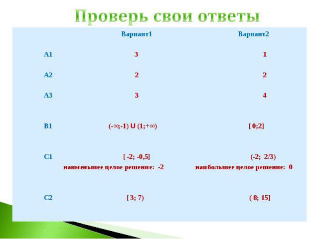 Проверь свои ответы Вариант1 Вариант2 А1 3 1 А2 2 2 А3 3 4 В1 (-∞;-1) U (1;+∞) [ 0;2] С1 [ -2; -0,5] (-2; 2/3) наименьшее целое решение: -2 наибольшее целое решение: 0 С2 [ 3; 7) ( 8; 15]