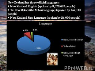 New Zealand has three official languages: New Zealand English (spoken by 3,673,6