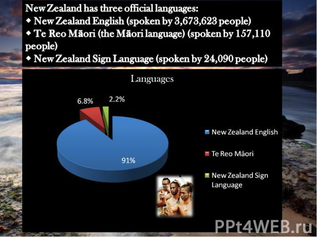 New Zealand has three official languages: New Zealand English (spoken by 3,673,623 people) Te Reo Māori (the Māori language) (spoken by 157,110 people) New Zealand Sign Language (spoken by 24,090 people)