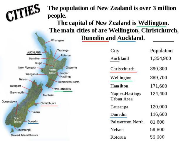 Cities The population of New Zealand is over 3 million people.The capital of New Zealand is Wellington. The main cities of are Wellington, Christchurch, Dunedin and Auckland.