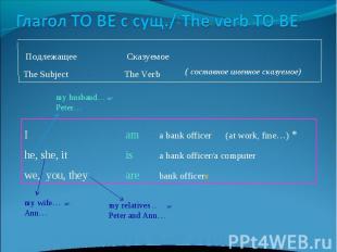 Глагол TO BE с сущ./ The verb TO BE Подлежащее CказуемоеThe Subject The Verb Iam