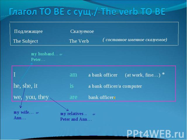 Глагол TO BE с сущ./ The verb TO BE Подлежащее CказуемоеThe Subject The Verb Iam a bank officer (at work, fine…) *he, she, itisa bank officer/a computerwe, you, theyarebank officers