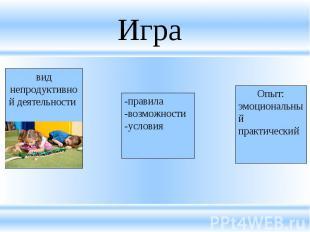 Игра вид непродуктивной деятельности -правила-возможности-условияОпыт:эмоциональ