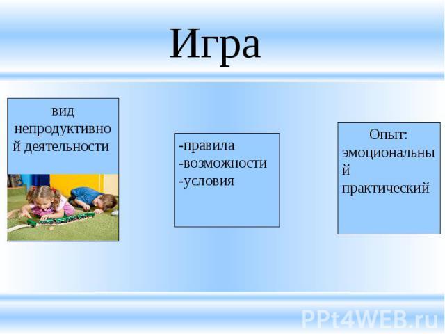 Игра вид непродуктивной деятельности -правила-возможности-условияОпыт:эмоциональныйпрактический