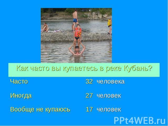 Как часто вы купаетесь в реке Кубань?