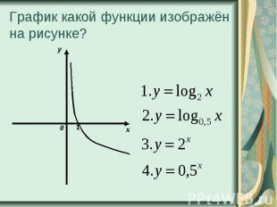 График какой функции изображён на рисунке?