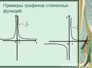 Примеры графиков степенных функций.