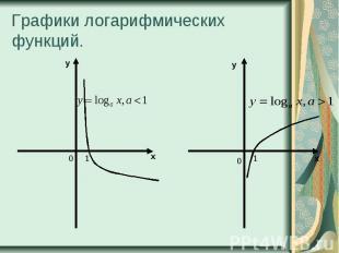 Графики логарифмических функций.