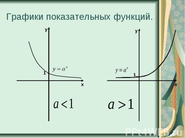 Графики показательных функций.