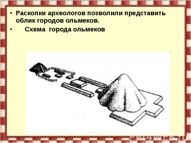 Раскопки археологов позволили представить облик городов ольмеков. Схема города ольмеков