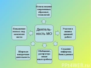 Деятель-ность МО