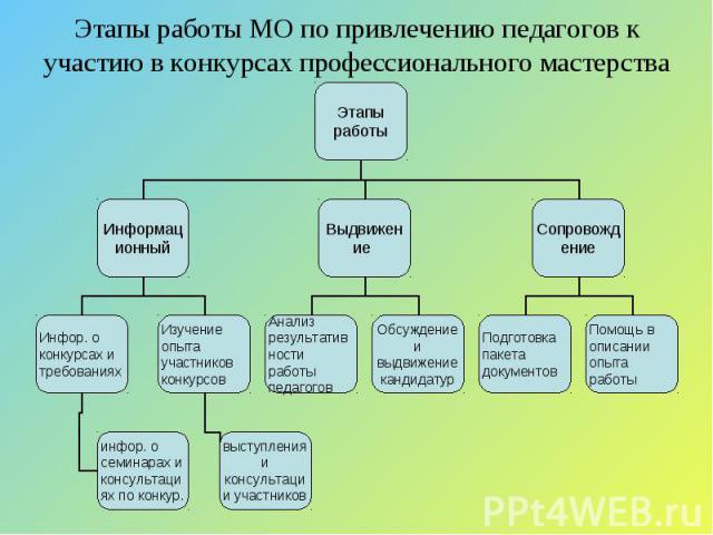 Этапы работы МО по привлечению педагогов к участию в конкурсах профессионального мастерства