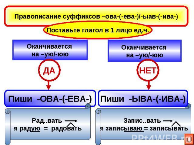 Правописание суффиксов –ова-(-ева-)/-ыав-(-ива-)