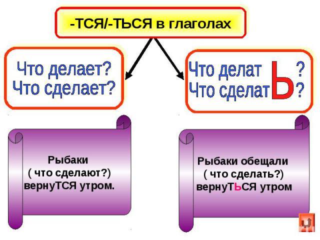 -ТСЯ/-ТЬСЯ в глаголах