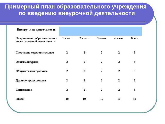 Примерный план образовательного учреждения по введению внеурочной деятельности