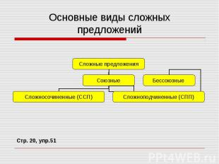 Основные виды сложных предложений Стр. 20, упр.51
