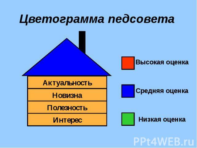 Цветограмма педсовета Высокая оценкаСредняя оценкаНизкая оценка