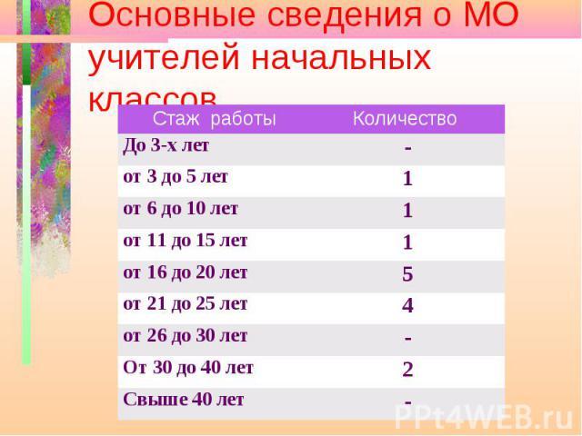 Основные сведения о МО учителей начальных классов