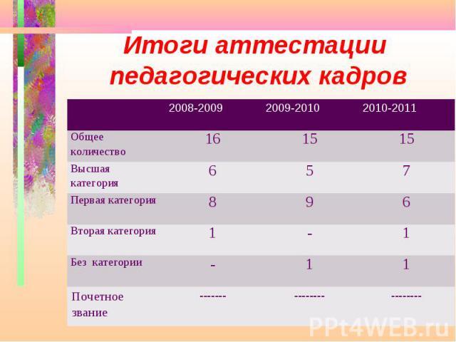 Итоги аттестации педагогических кадров