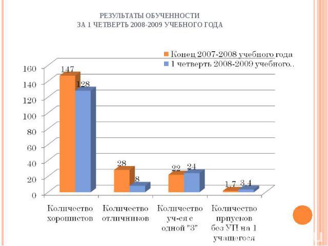 Результаты обученности за 1 четверть 2008-2009 учебного года