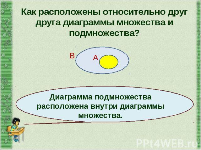 Как расположены относительно друг друга диаграммы множества и подмножества? Диаграмма подмножества расположена внутри диаграммы множества.