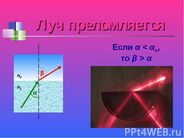 Луч преломляется Если α < αо,то β > α