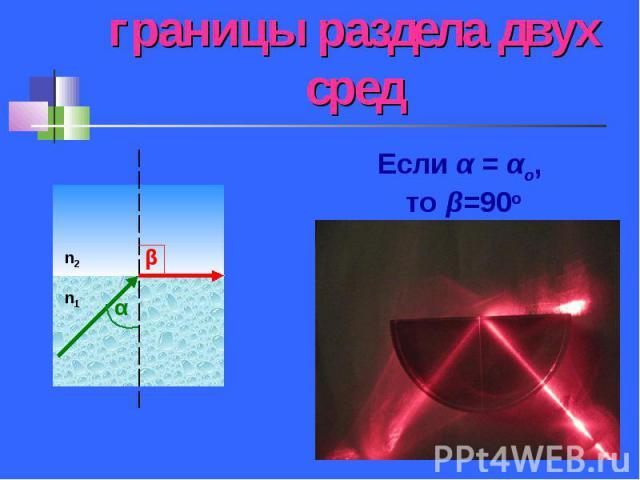 Луч идёт вдоль границы раздела двух сред Если α = αo, то β=90o