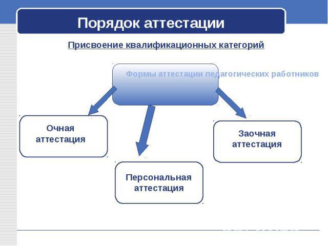 Порядок аттестации Присвоение квалификационных категорий