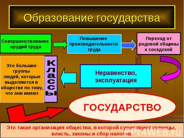 Образование государства Это такая организация общества, в которой существуют границы, власть, законы и сбор налогов.