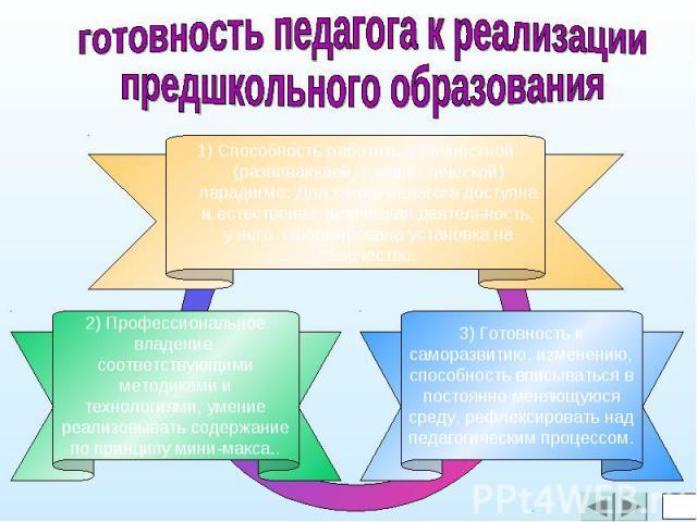 готовность педагога к реализациипредшкольного образования1) Способность работать в личностной (развивающей, гуманистической) парадигме. Для такого педагога доступна и естественна творческая деятельность, у него сформирована установка на творчество.2…