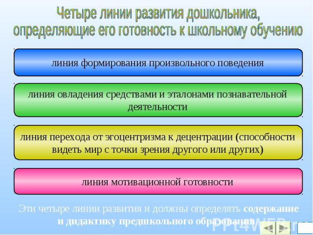 Четыре линии развития дошкольника,определяющие его готовность к школьному обучениюЭти четыре линии развития и должны определять содержание и дидактику предшкольного образования.