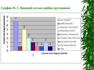 График № 1 Видовой состав грибов-трутовиков