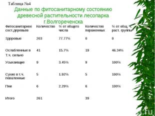 Данные по фитосанитарному состоянию древесной растительности лесопарка г.Волгоре