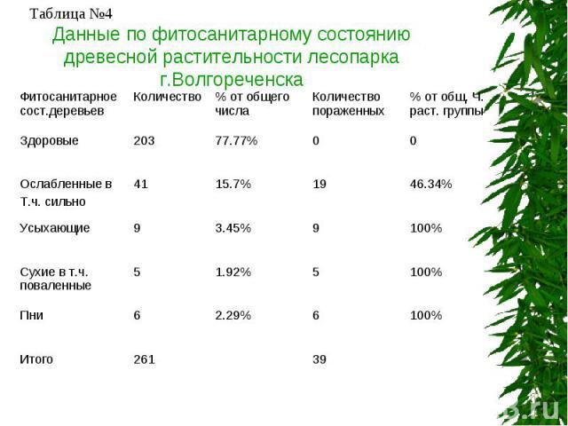 Данные по фитосанитарному состоянию древесной растительности лесопарка г.Волгореченска