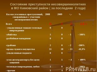Состояние преступности несовершеннолетних в МО Кимовский район ( за последние 2