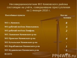 Несовершеннолетние МО Кимовского районасостоящие на учёте, совершившие преступле