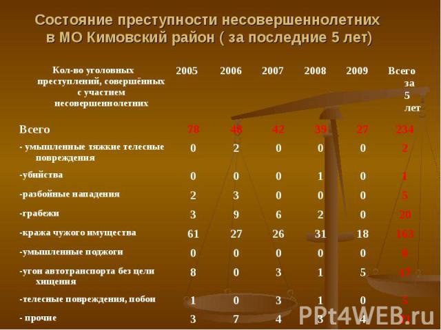 Состояние преступности несовершеннолетних в МО Кимовский район ( за последние 5 лет)